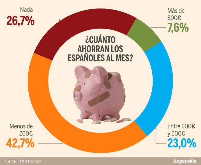 Hogares españoles con más gastos y menos ahorros