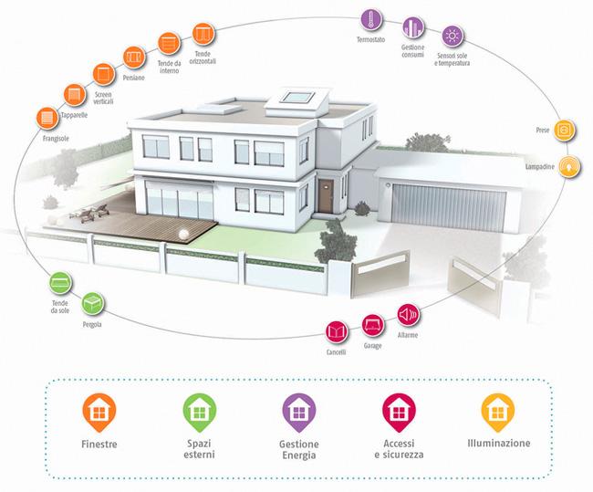 Asegure su hogar y facilite su acceso con las soluciones Somfy