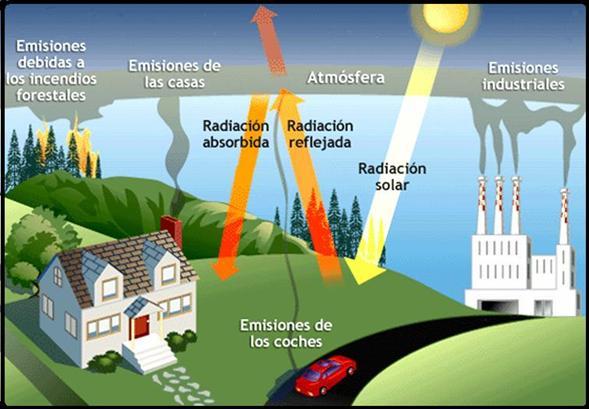 Hogares emiten 21% de gases de efecto invernadero